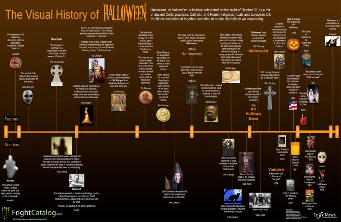 the-visual-history-of-halloween